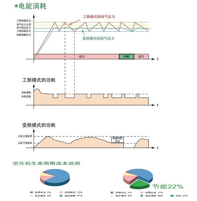 博莱特变频空气压缩机的节能原理概述